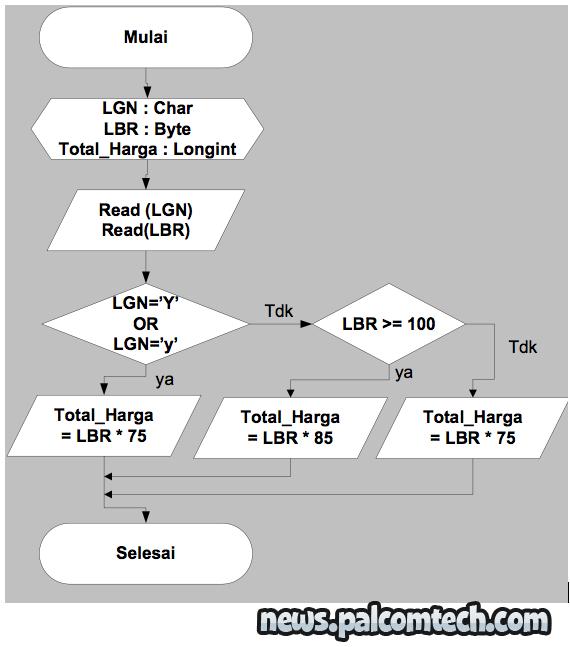 Belajar opsi biner pdf